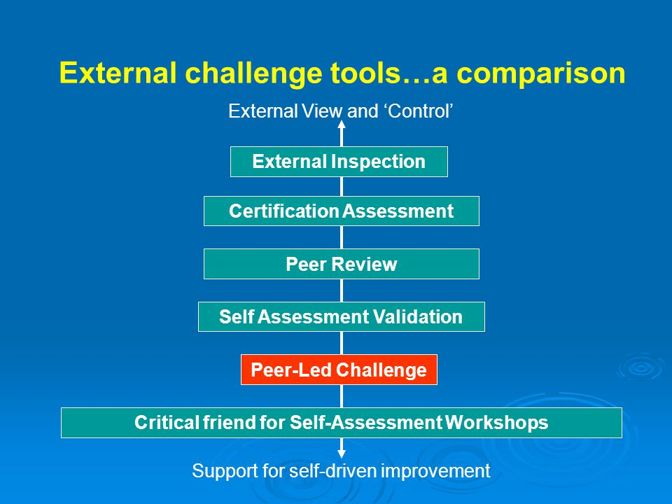 External Inspection Certification Assessment Peer-Led Challenge Self Assessment Validation Critical friend for Self-Assessment Workshops External View and 'Control' Support for self-driven improvement Peer Review External challenge tools…a comparison