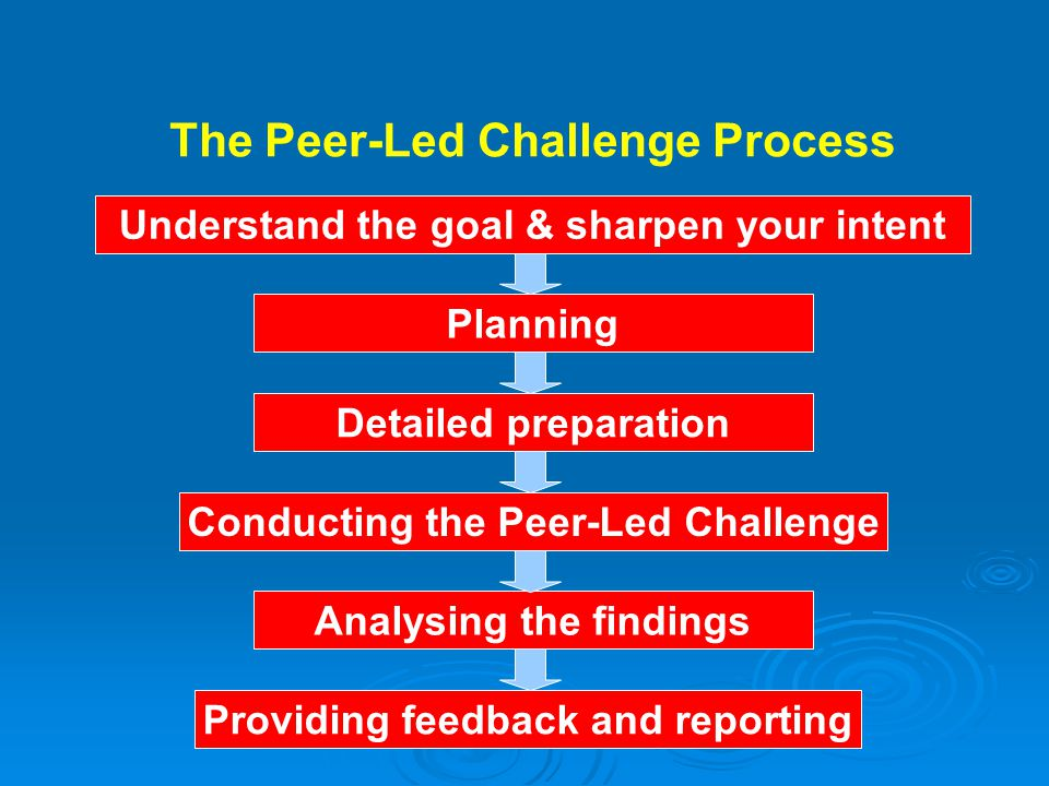 The Peer-Led Challenge Process Planning Analysing the findings Providing feedback and reporting Detailed preparation Conducting the Peer-Led Challenge Understand the goal & sharpen your intent