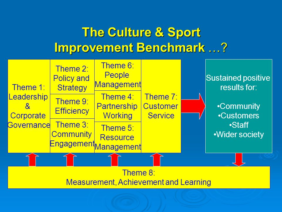 The Culture & Sport Improvement Benchmark ….