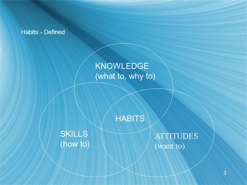 3 Habits - Defined KNOWLEDGE (what to, why to) SKILLS (how to) ATTITUDES (want to) HABITS