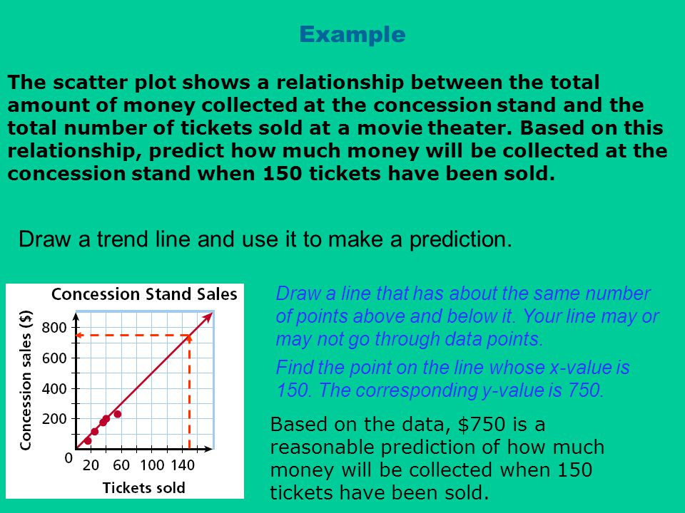 Example The scatter plot shows a relationship between the total amount of money collected at the concession stand and the total number of tickets sold at a movie theater.