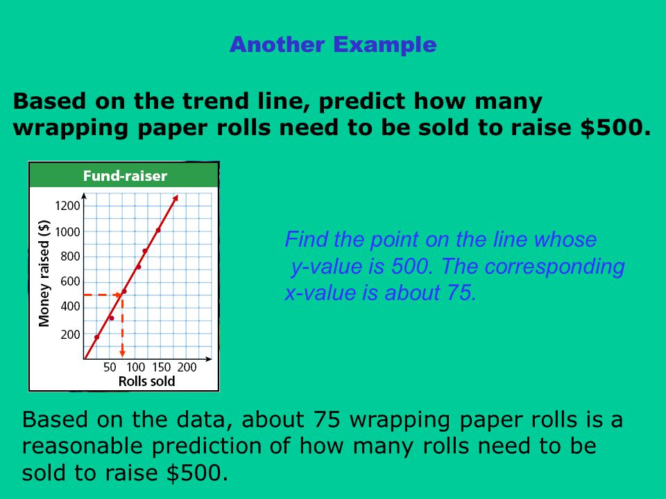 Another Example Based on the trend line, predict how many wrapping paper rolls need to be sold to raise $500.