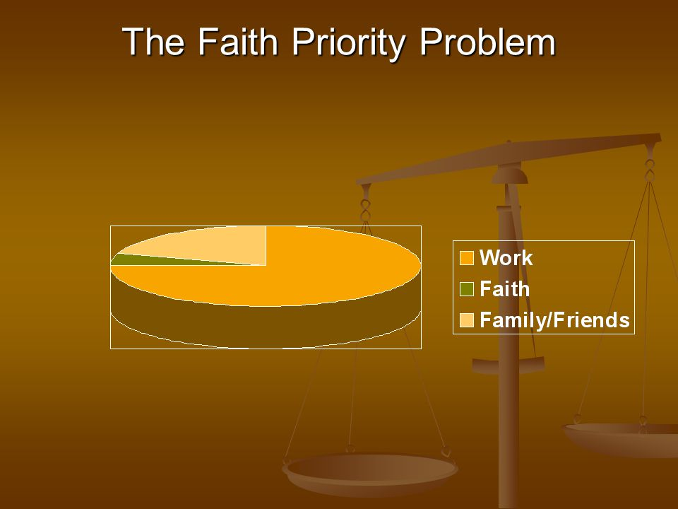 The Faith Priority Problem