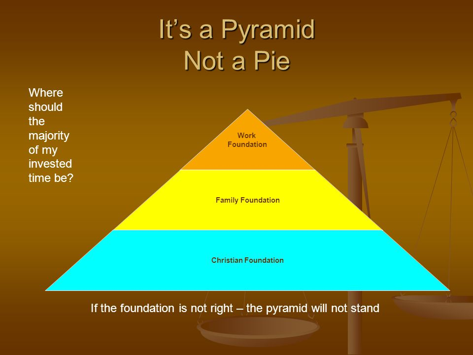 It's a Pyramid Not a Pie Work Foundation Family Foundation Christian Foundation Where should the majority of my invested time be? If the foundation is