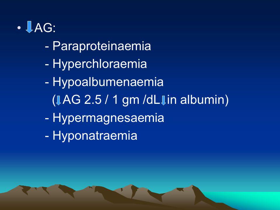 AG: - Paraproteinaemia - Hyperchloraemia - Hypoalbumenaemia ( AG 2.5 / 1 gm /dL in albumin) - Hypermagnesaemia - Hyponatraemia