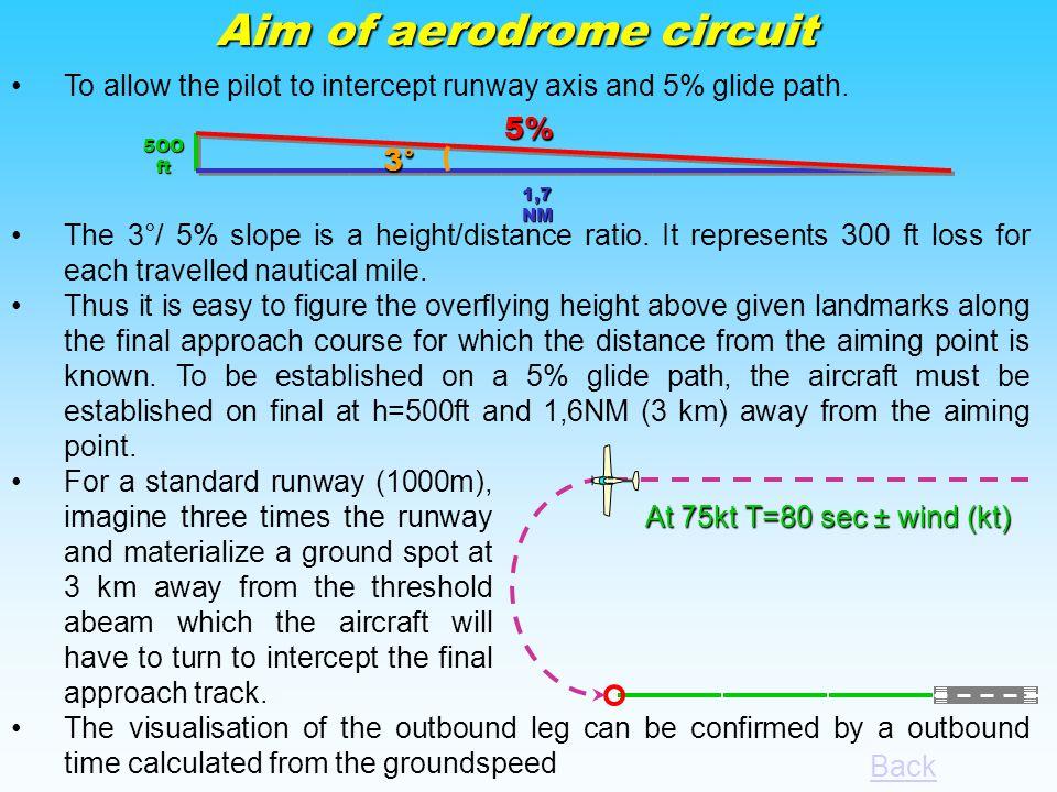 Skip RECAP: Aim of aerodrome circuitAim Aerodrome circuit geometry.geometry