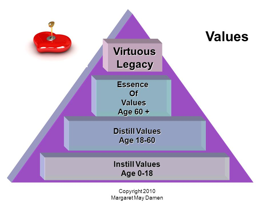 Copyright 2010 Margaret May Damen VV Instill Values Age 0-18 Distill Values Age 18-60 EssenceOfValues Age 60 + VirtuousLegacy Legacy Values
