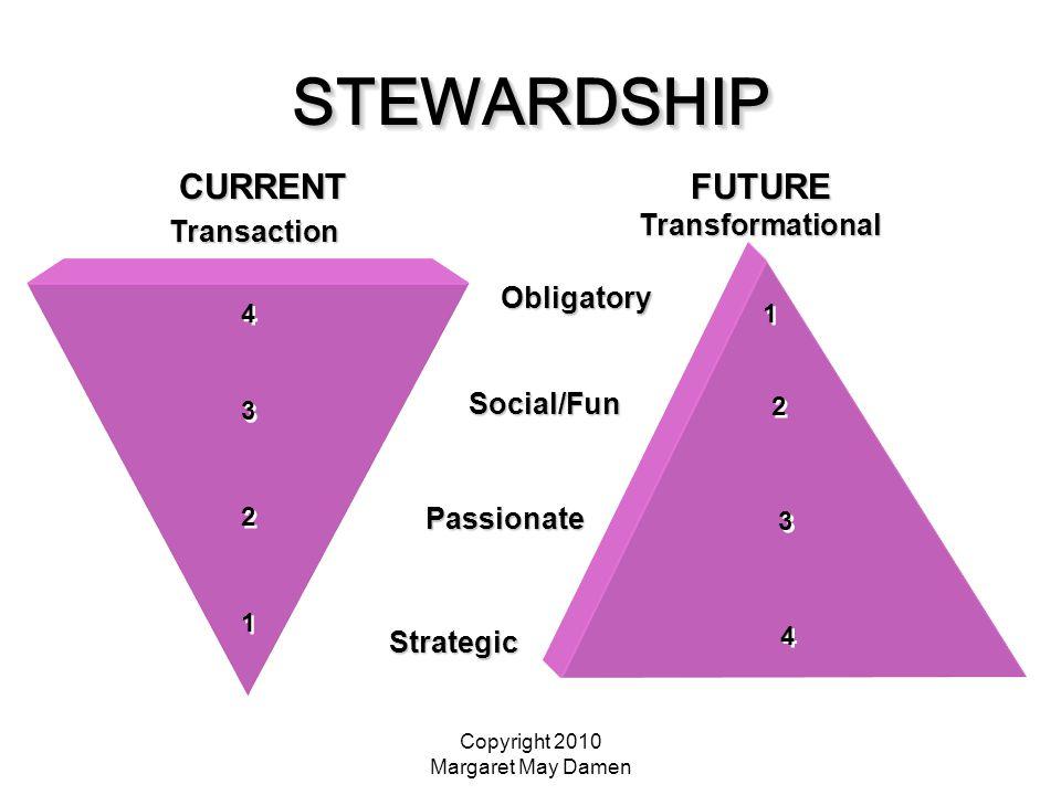 Copyright 2010 Margaret May Damen STEWARDSHIPSTEWARDSHIP Obligatory Social/Fun Passionate Strategic Strategic CURRENT Transaction Transaction 4 4 3 3 2 2 1 1 FUTURE Transformational 1 1 2 2 3 3 4 4