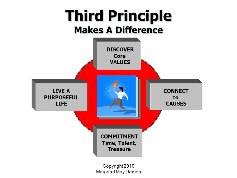 Copyright 2010 Margaret May Damen Third Principle Makes A Difference DISCOVER DISCOVER Core Core VALUES VALUES CONNECT to toCAUSES COMMITMENT Time, Talent, Treasure LIVE A PURPOSEFUL LIFE