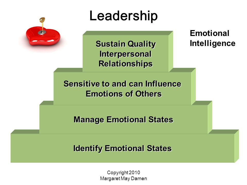 Copyright 2010 Margaret May Damen Leadership Identify Emotional States Manage Emotional States Sensitive to and can Influence Emotions of Others Emotions of Others Sustain Quality InterpersonalRelationships Emotional Intelligence