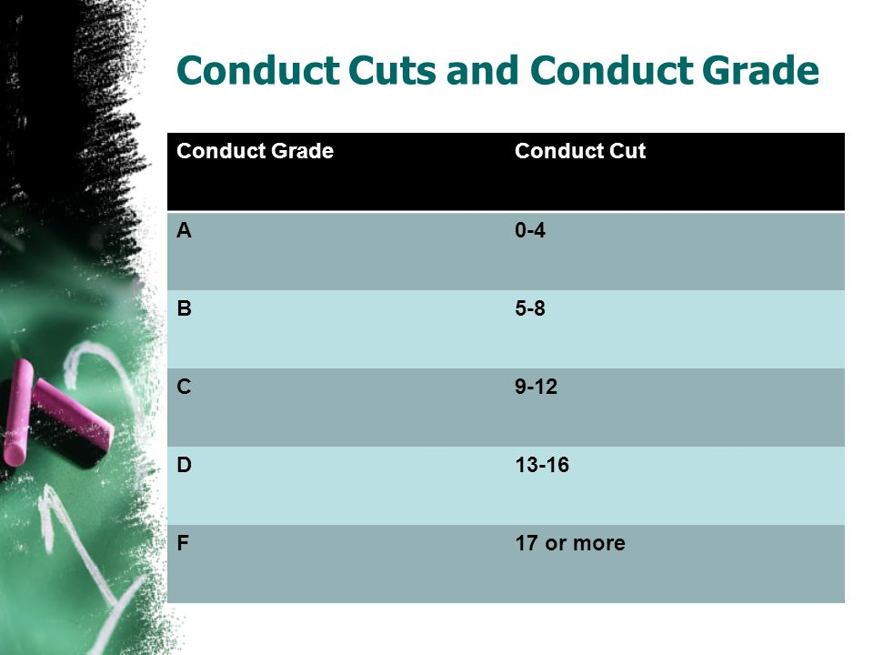 Conduct Cuts and Conduct Grade Conduct GradeConduct Cut A0-4 B5-8 C9-12 D13-16 F17 or more