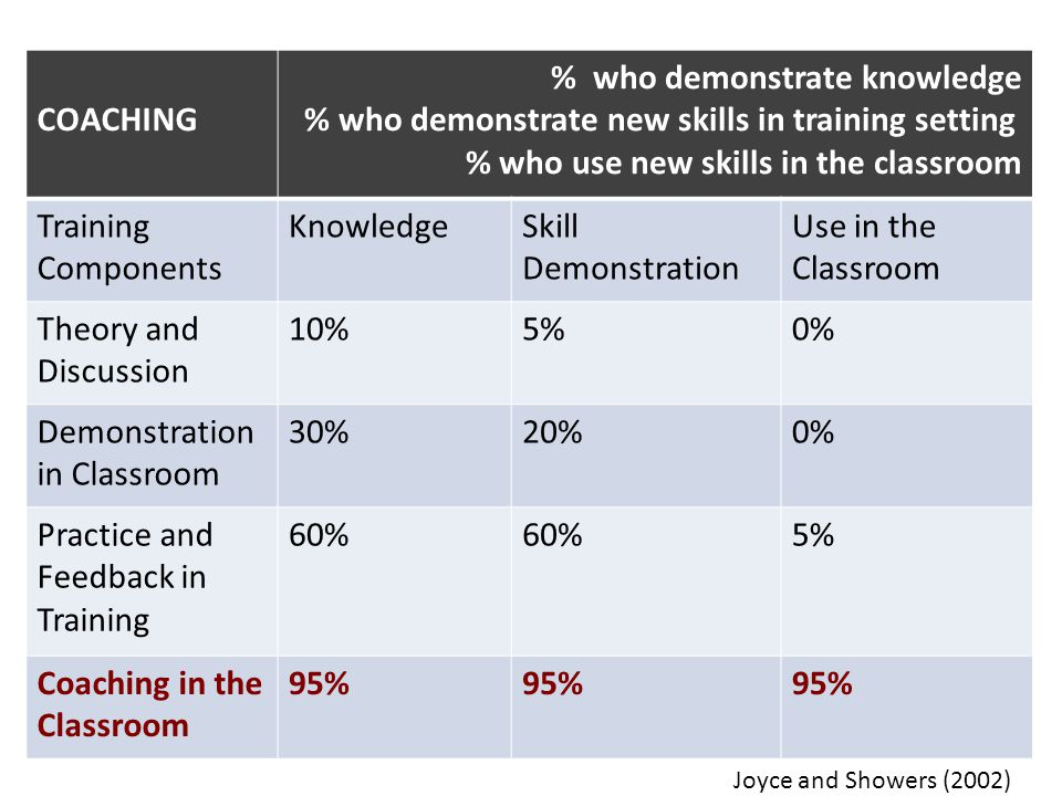 COACHING % who demonstrate knowledge % who demonstrate new skills in training setting % who use new skills in the classroom Training Components Knowle
