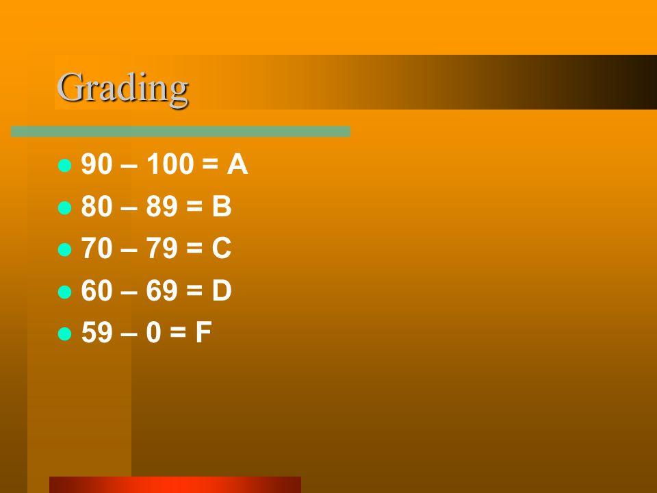 Grading 90 – 100 = A 80 – 89 = B 70 – 79 = C 60 – 69 = D 59 – 0 = F