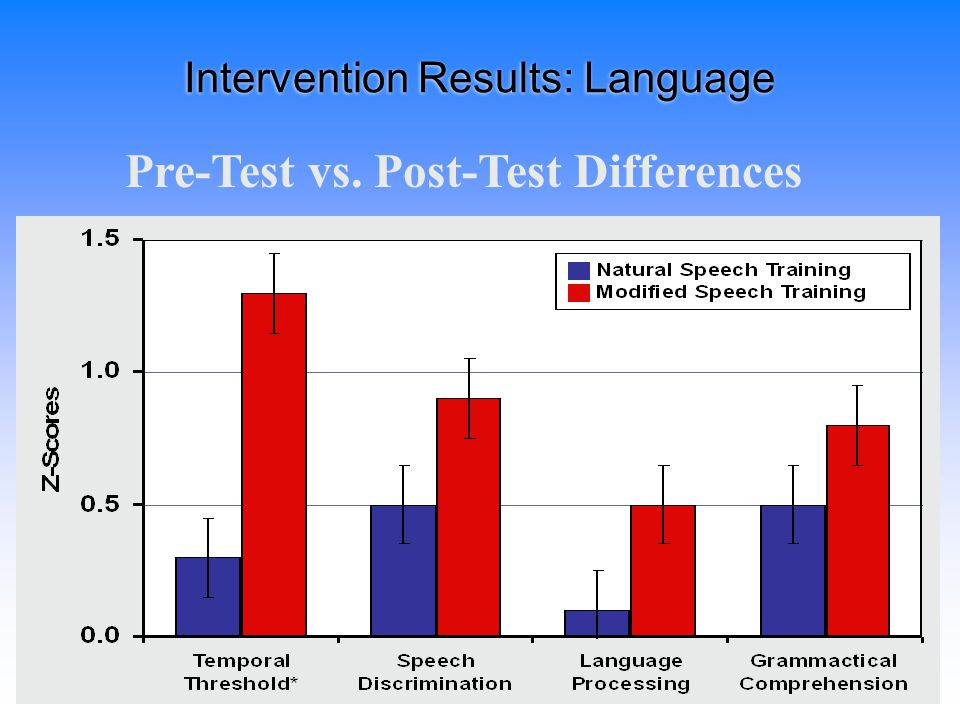 Randomized Control Trial of Intervention Group Performance on Matching Variables Natural Speech