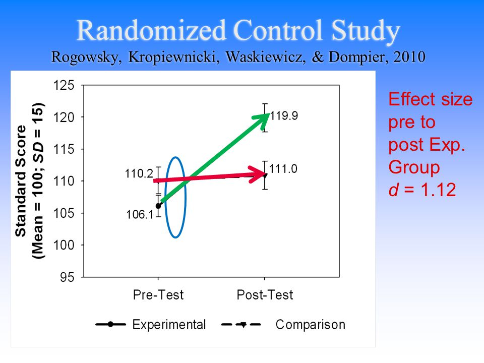 Randomized Control Trial: Effects of Computer Intervention on Writing Skills in Middle School Students 80 general education 6 th grade students 39 Experimental 41 Waiting Control Pretest TRAINING Posttest Rogowsky, Kropiewnicki, Waskiewicz, & Dompier, 2010