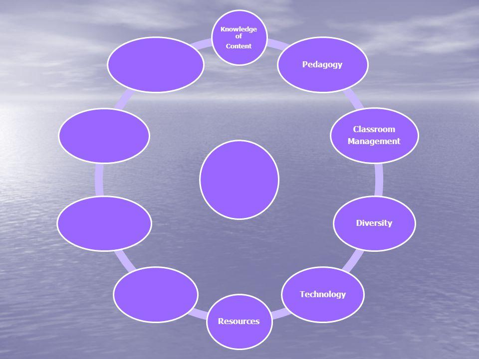 Knowledge of Content Pedagogy Classroom Management DiversityTechnologyResources