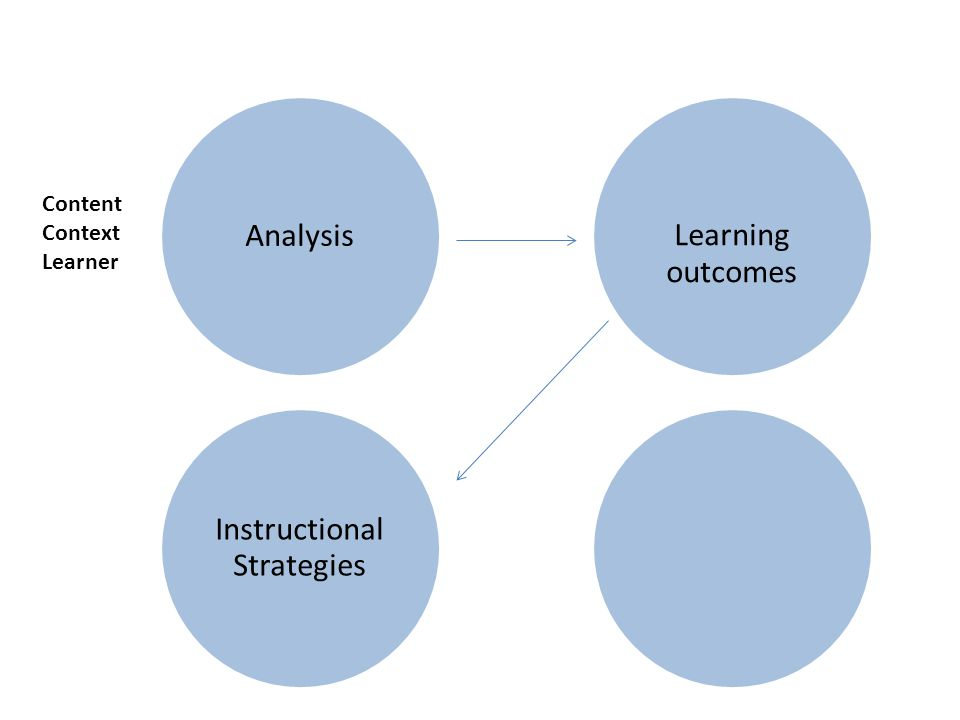 Analysis Instructional Strategies Learning outcomes Content Context Learner