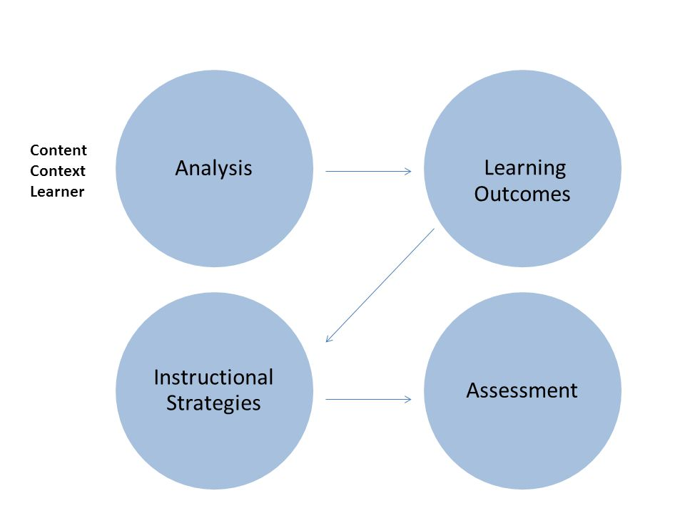 Analysis Instructional Strategies Assessment Learning Outcomes Content Context Learner