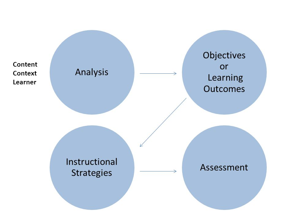 Analysis Instructional Strategies Assessment Objectives or Learning Outcomes Content Context Learner
