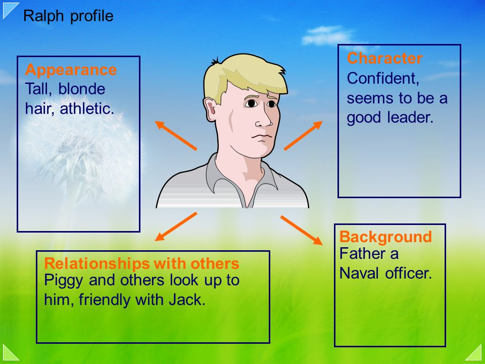 Appearance Background Relationships with others Character Tall, blonde hair, athletic. Confident, seems to be a good leader. Father a Naval officer. P