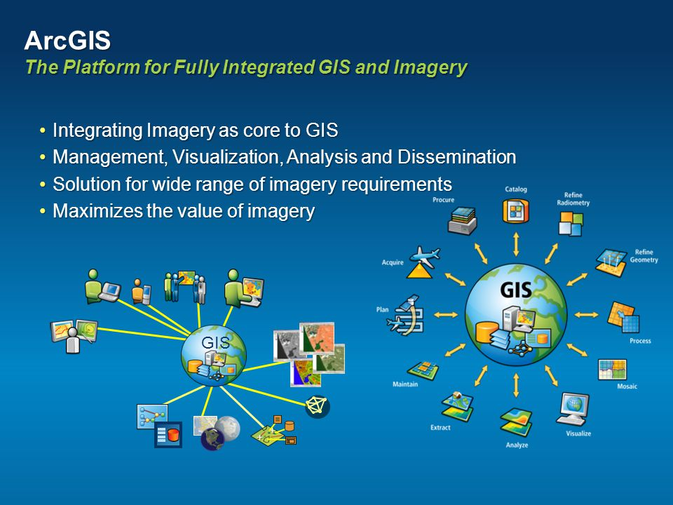 ArcGIS The Platform for Fully Integrated GIS and Imagery Integrating Imagery as core to GISIntegrating Imagery as core to GIS Management, Visualizatio