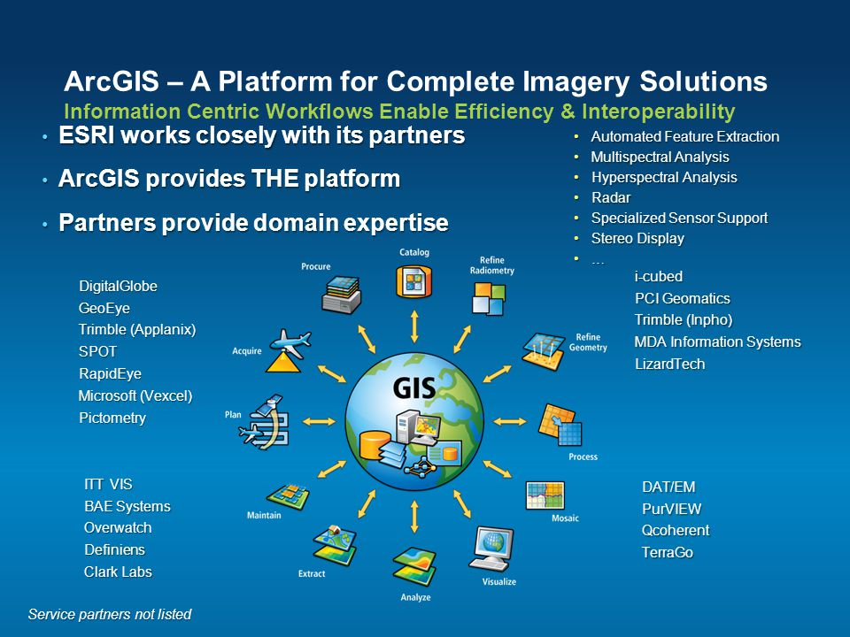 ArcGIS – A Platform for Complete Imagery Solutions Information Centric Workflows Enable Efficiency & Interoperability ESRI works closely with its part