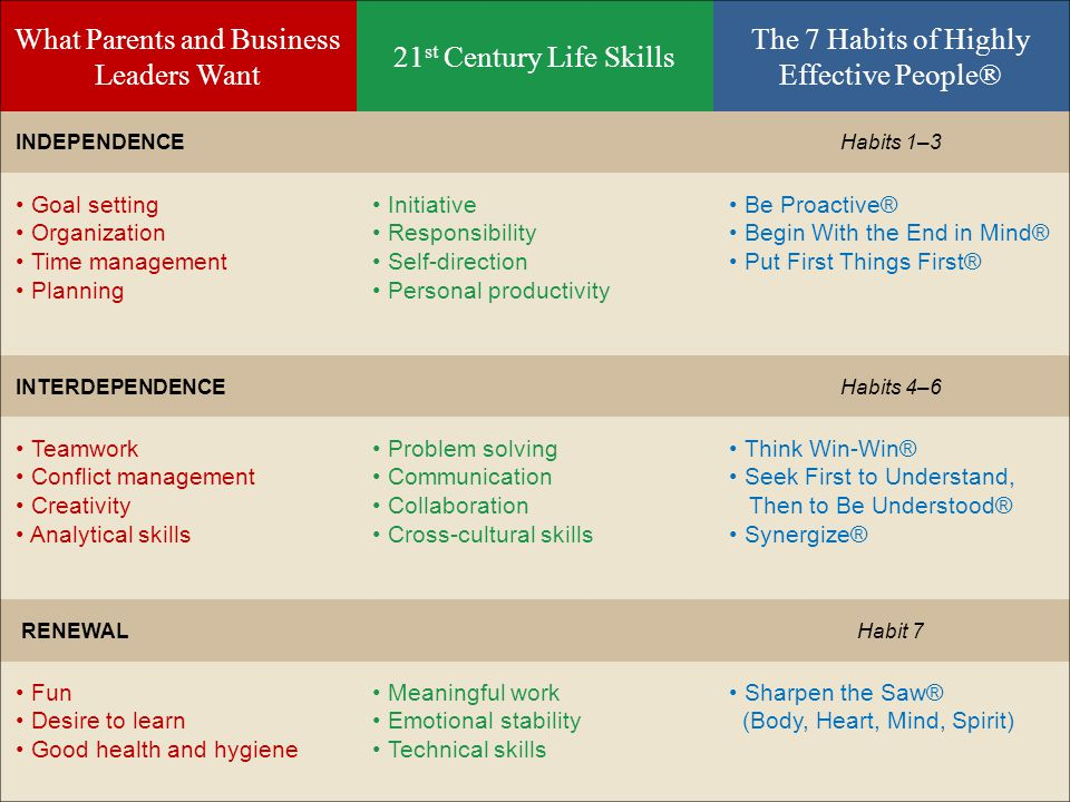 The 7 Habits and Life Skills What Parents and Business Leaders Want 21 st Century Life Skills The 7 Habits of Highly Effective People® INDEPENDENCEHabits 1–3 Goal setting Organization Time management Planning Initiative Responsibility Self-direction Personal productivity Be Proactive® Begin With the End in Mind® Put First Things First® INTERDEPENDENCEHabits 4–6 Teamwork Conflict management Creativity Analytical skills Problem solving Communication Collaboration Cross-cultural skills Think Win-Win® Seek First to Understand, Then to Be Understood® Synergize® RENEWALHabit 7 Fun Desire to learn Good health and hygiene Meaningful work Emotional stability Technical skills Sharpen the Saw® (Body, Heart, Mind, Spirit)