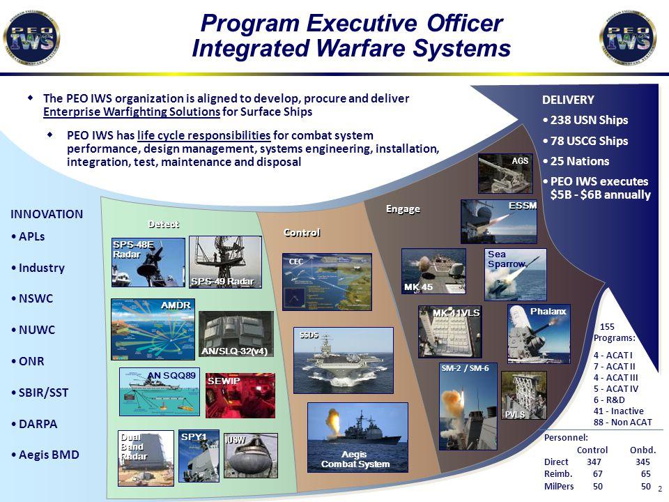 2 155 Programs: 4 - ACAT I 7 - ACAT II 4 - ACAT III 5 - ACAT IV 6 - R&D 41 - Inactive 88 - Non ACAT Program Executive Officer Integrated Warfare Syste