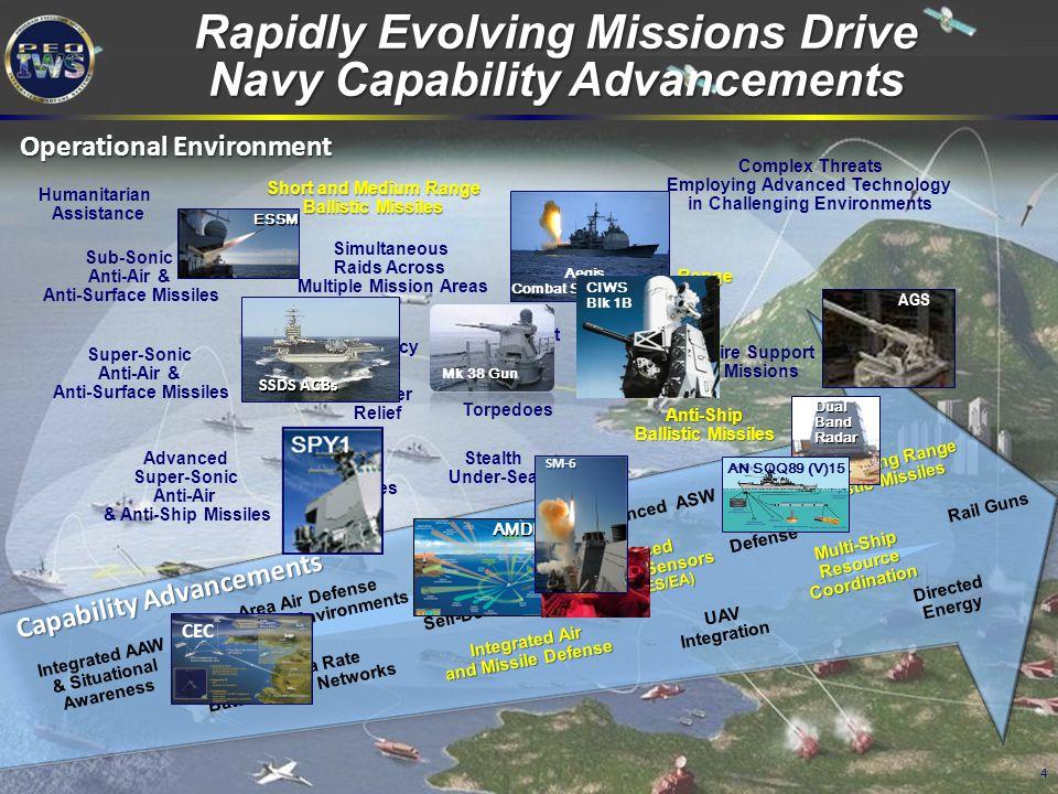 4 Simultaneous Raids Across Multiple Mission Areas Short and Medium Range Ballistic Missiles Intermediate Range Ballistic Missiles Stealth Under-Sea C
