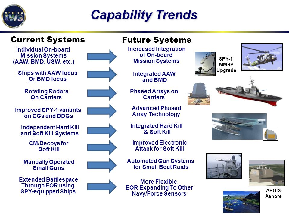 Capability Trends Current Systems Future Systems Individual On-board Mission Systems (AAW, BMD, USW, etc.) Ships with AAW focus Or BMD focus Increased