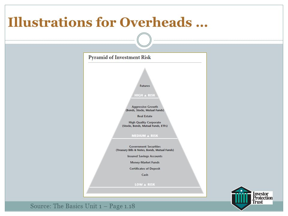 Illustrations for Overheads … Source: The Basics Unit 1 – Page 1.18