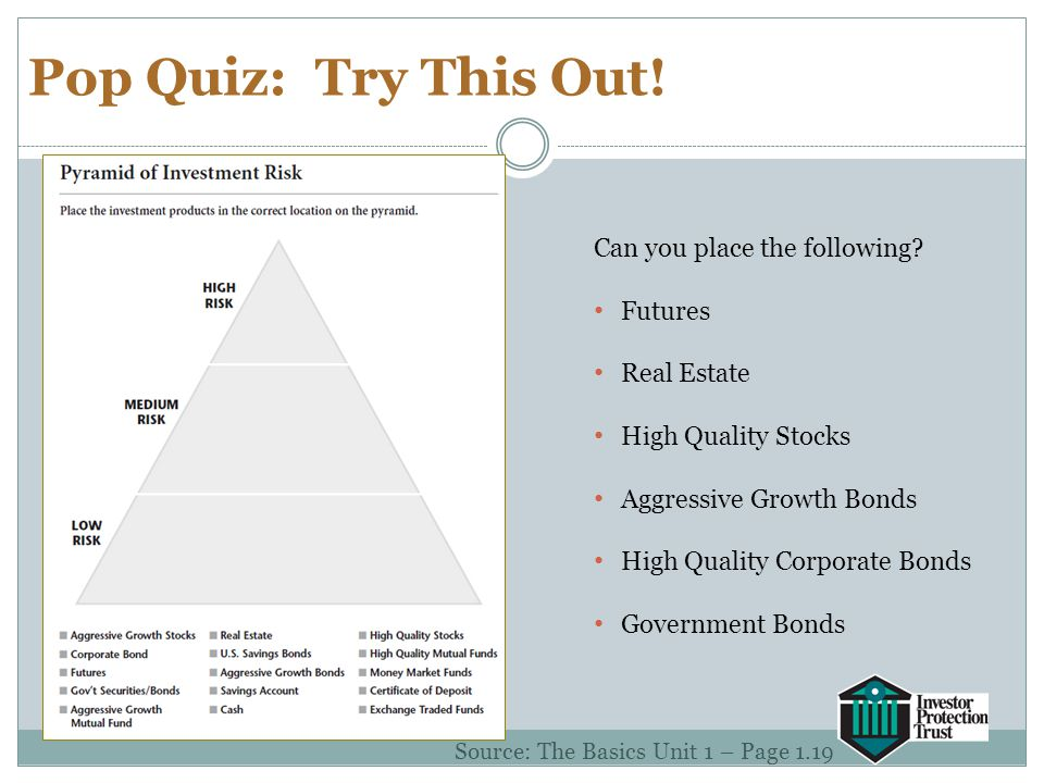 Pop Quiz: Try This Out! Can you place the following? Futures Real Estate High Quality Stocks Aggressive Growth Bonds High Quality Corporate Bonds Gove