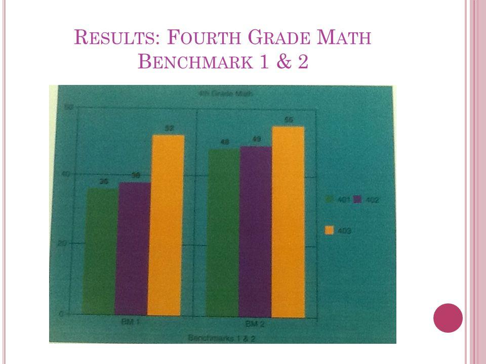 R ESULTS : F OURTH G RADE M ATH B ENCHMARK 1 & 2