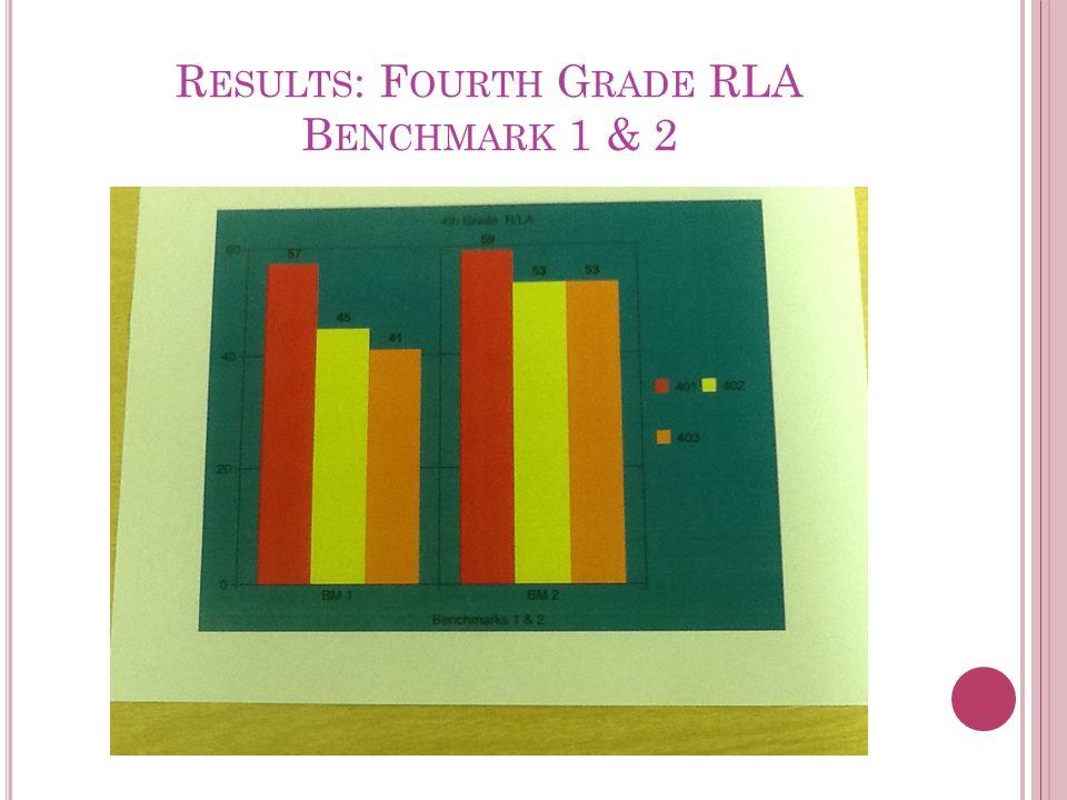 R ESULTS : F OURTH G RADE RLA B ENCHMARK 1 & 2
