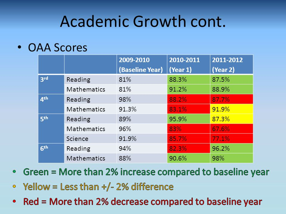 Academic Growth cont.