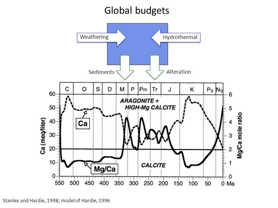Eggins et al., 2004; Hitch #1: Vital effects Gagnon et al., 2007 Foraminifera Deep-sea coral