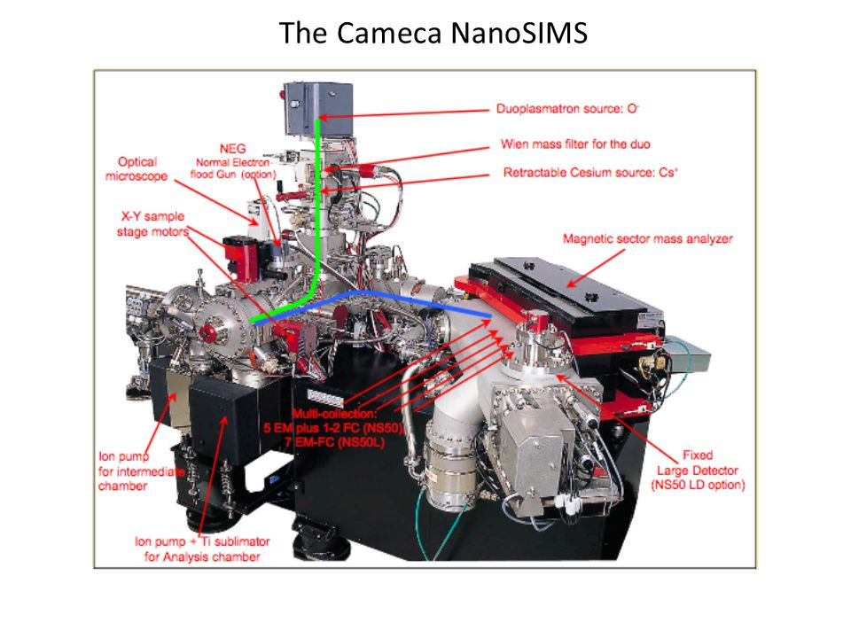 Geometry of focusing and extraction lenses What puts the 'nano' in nanoSIMS Short working distance promotes small, dense probe Extraction optics easily contaminated or damaged