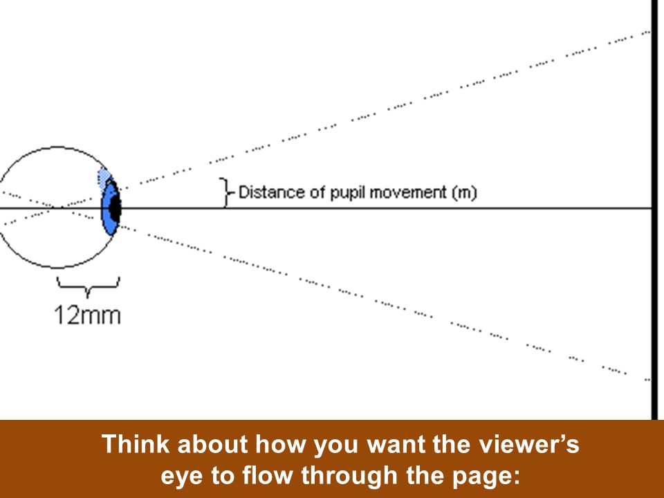 Think about how you want the viewer's eye to flow through the page: