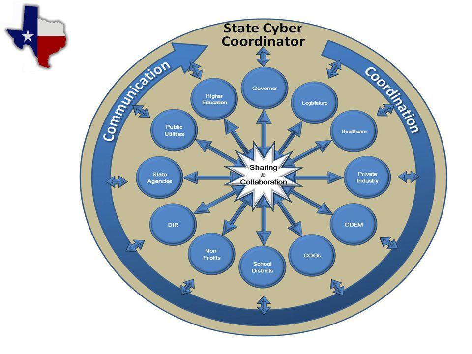 Proposed CyberStar Program