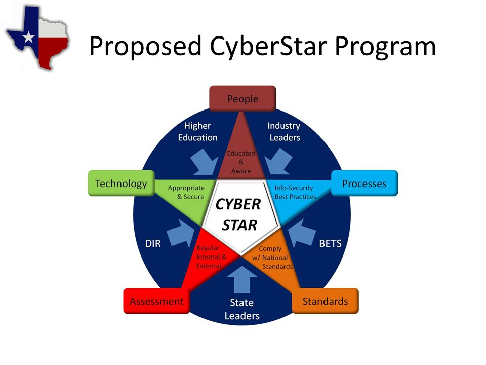 Proposed CyberStar Program
