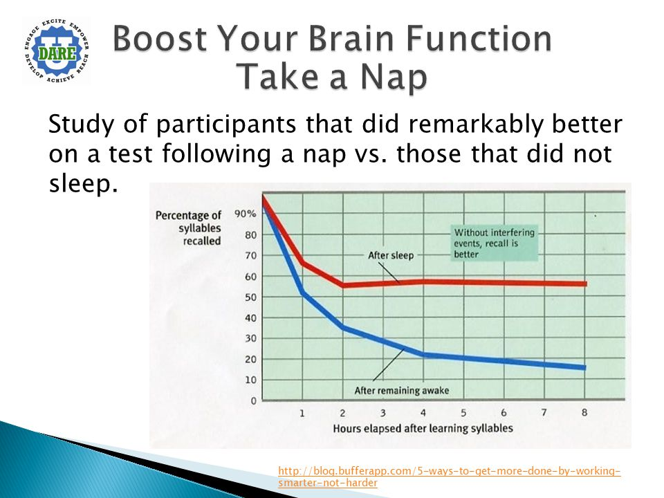 Study of participants that did remarkably better on a test following a nap vs. those that did not sleep. http://blog.bufferapp.com/5-ways-to-get-more-
