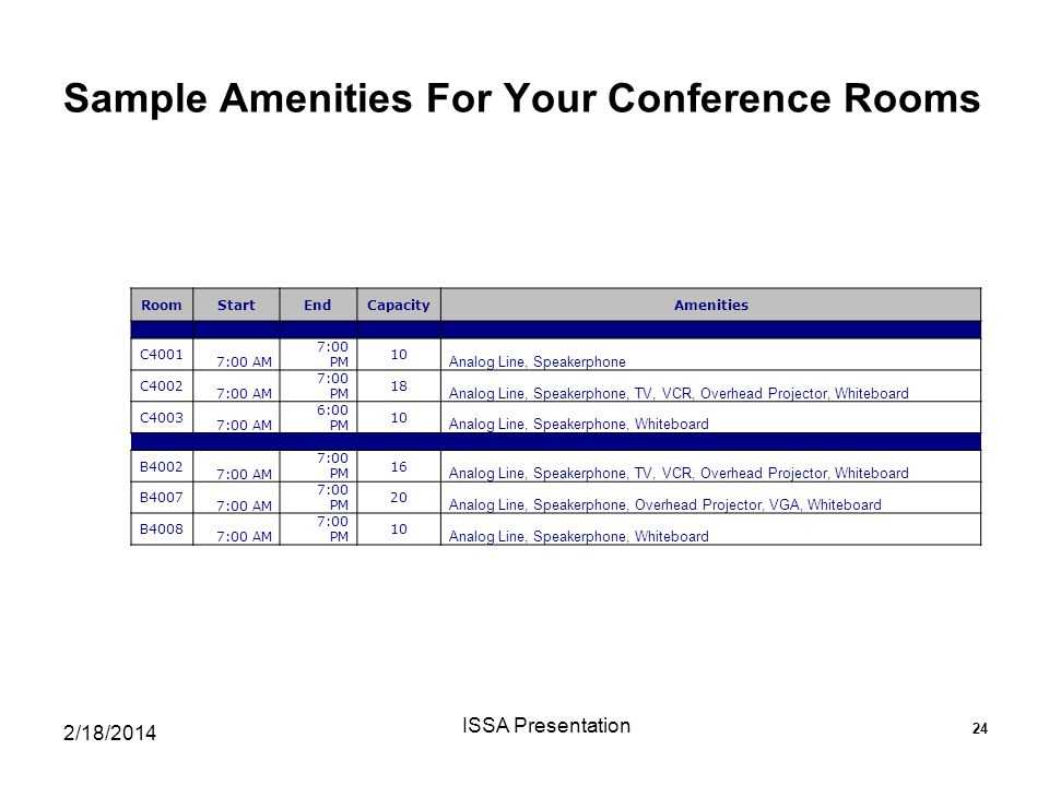 Sample Amenities For Your Conference Rooms 2/18/2014 ISSA Presentation 24 RoomStartEndCapacityAmenities C4001 7:00 AM 7:00 PM 10 Analog Line, Speakerphone C4002 7:00 AM 7:00 PM 18 Analog Line, Speakerphone, TV, VCR, Overhead Projector, Whiteboard C4003 7:00 AM 6:00 PM 10 Analog Line, Speakerphone, Whiteboard B4002 7:00 AM 7:00 PM 16 Analog Line, Speakerphone, TV, VCR, Overhead Projector, Whiteboard B4007 7:00 AM 7:00 PM 20 Analog Line, Speakerphone, Overhead Projector, VGA, Whiteboard B4008 7:00 AM 7:00 PM 10 Analog Line, Speakerphone, Whiteboard