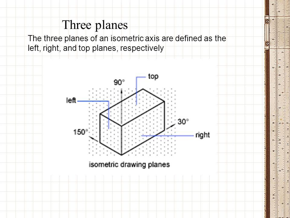 Three planes The three planes of an isometric axis are defined as the left, right, and top planes, respectively