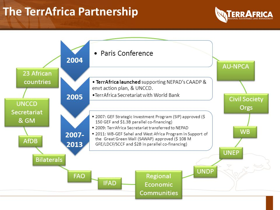 2004 Paris Conference 2005 TerrAfrica launched supporting NEPAD's CAADP & envt action plan, & UNCCD.