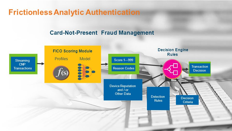 © 2014 Fair Isaac Corporation. Confidential. Frictionless Analytic Authentication Decision Engine Rules Device Reputation and / or Other Data Streamin