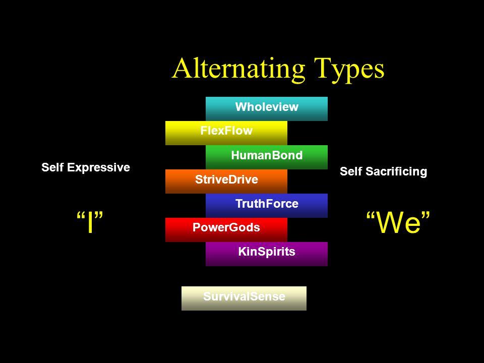 "Alternating Types Wholeview FlexFlow HumanBond StriveDrive TruthForce PowerGods KinSpirits SurvivalSense Self Expressive Self Sacrificing ""I""""We"""