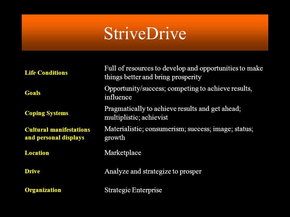 Strategic Enterprise Organization Analyze and strategize to prosper Drive Marketplace Location Materialistic; consumerism; success; image; status; gro