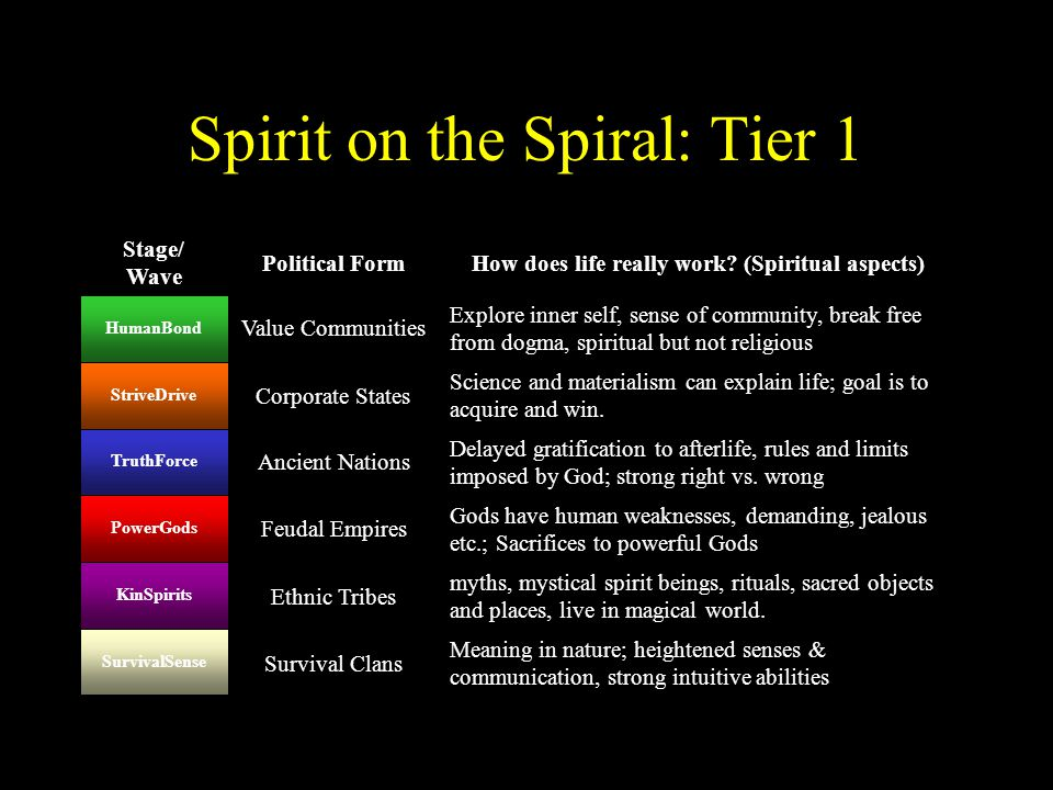 Spirit on the Spiral: Tier 1 Meaning in nature; heightened senses & communication, strong intuitive abilities Survival Clans SurvivalSense myths, myst