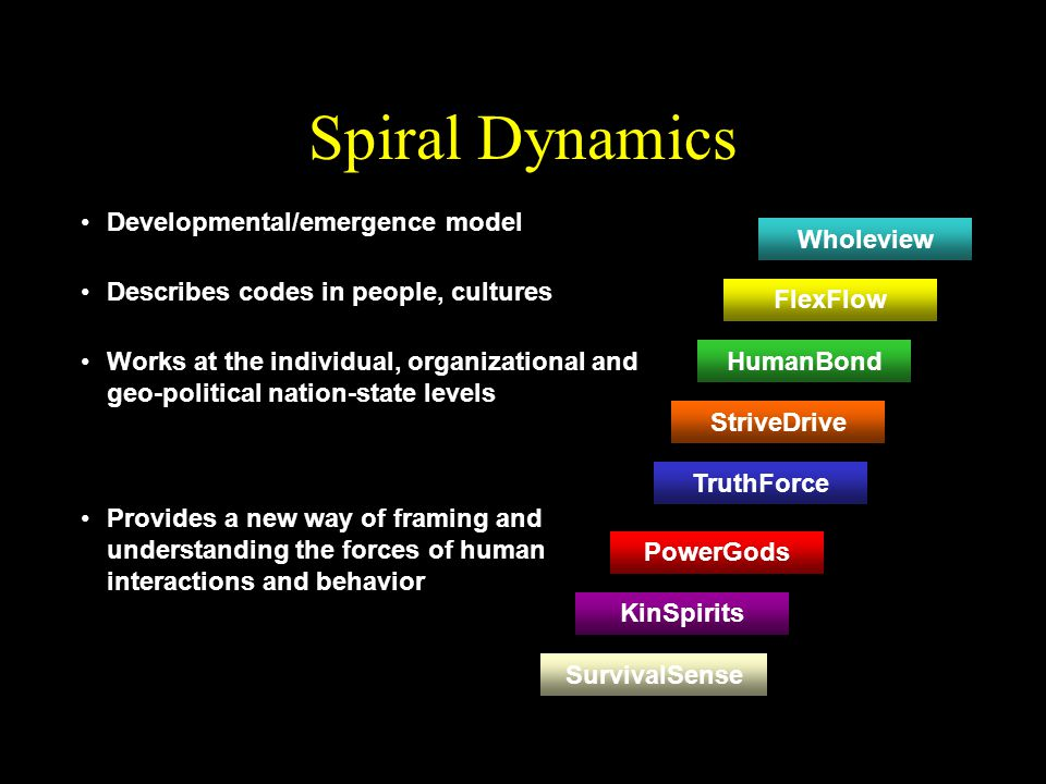 Spiral Dynamics 8 basic worldviews which guide how we view life (waves / stages / vMemes ) Wholeview FlexFlow HumanBond StriveDrive TruthForce PowerGods KinSpirits SurvivalSense Move through them as infants to adults & in our evolution from caveman to now…Open-ended – still evolving Product of interaction between external life conditions and internal adaptive systems