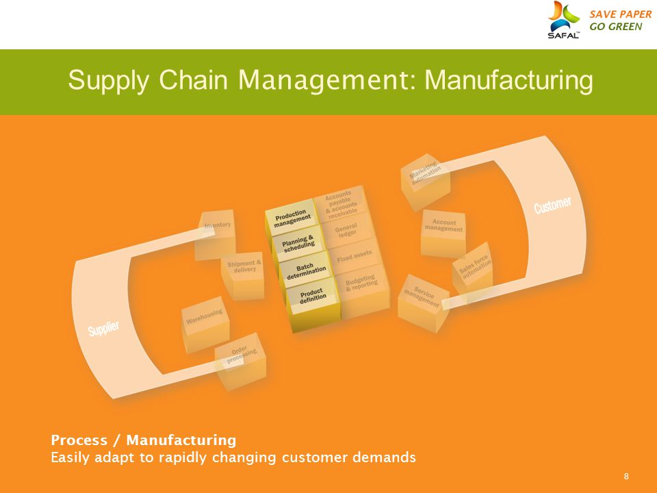 8 Process / Manufacturing Easily adapt to rapidly changing customer demands Supply Chain Management : Manufacturing
